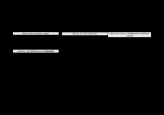 Maths Overview